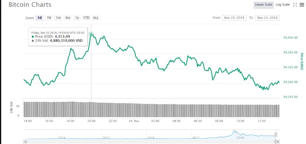 Biểu đồ giá Bitcoin 24 giờ