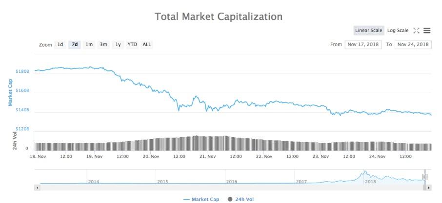 Tổng lượng vốn hóa thị trường biểu đồ 7 ngày
