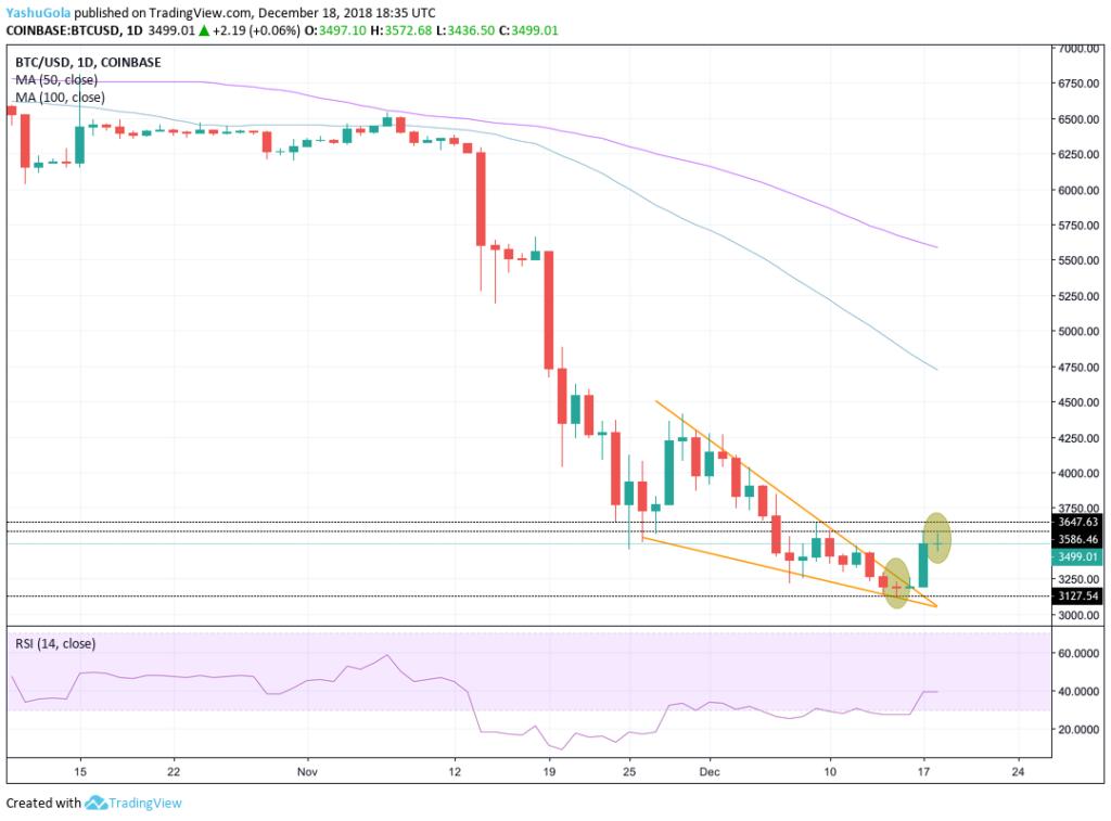 Giá bitcoin 19/12 - xuất hiện dấu hiệu xu hướng đảo ngược tiềm năng