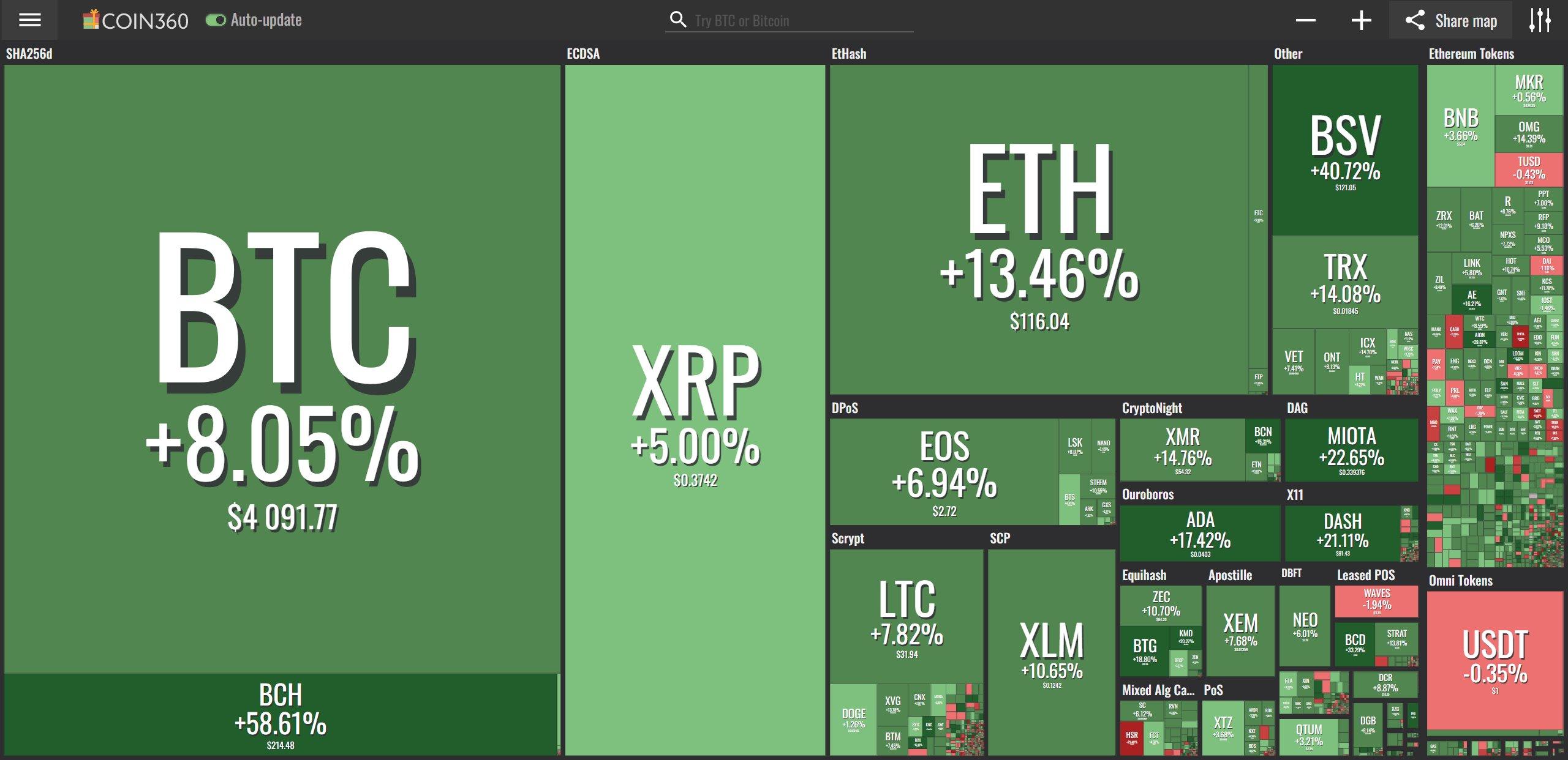 Giá bitcoin hôm nay (21/12): Tin vui cho thị trường tiền điện tử - sẽ tiếp diễn trong bao lâu