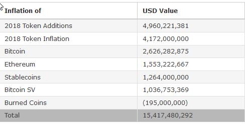 Lạm phát liên quan đến Bitcoin đang làm tăng mạnh trong việc thúc đẩy thị trường tiền điện tử?
