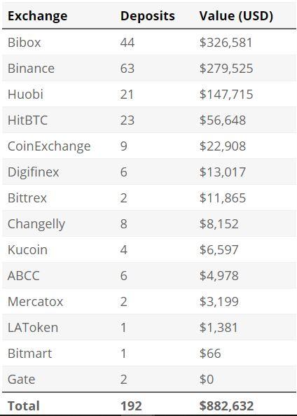 Cập nhật vụ tấn công Cryptopia: Khoảng 16 triệu USD ETH và token ERC20 bị đánh cắp