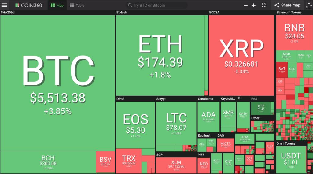 Bitcoin gần chạm mốc 5.600 đô la, mức cao kỉ lục kể từ tháng 10 năm 2015