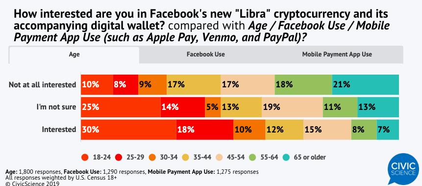 Cuộc thăm dò cho thấy hơn một nửa số người được hỏi cho biết họ không quan tâm đến Libra hoặc họ không sử dụng Facebook.