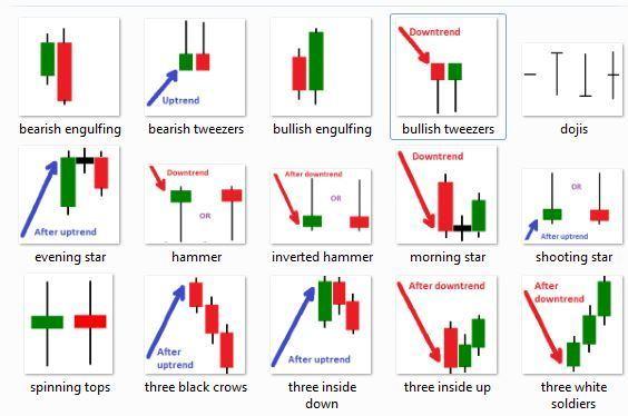 Các loại biểu đồ nến Nhật trong Trade BO