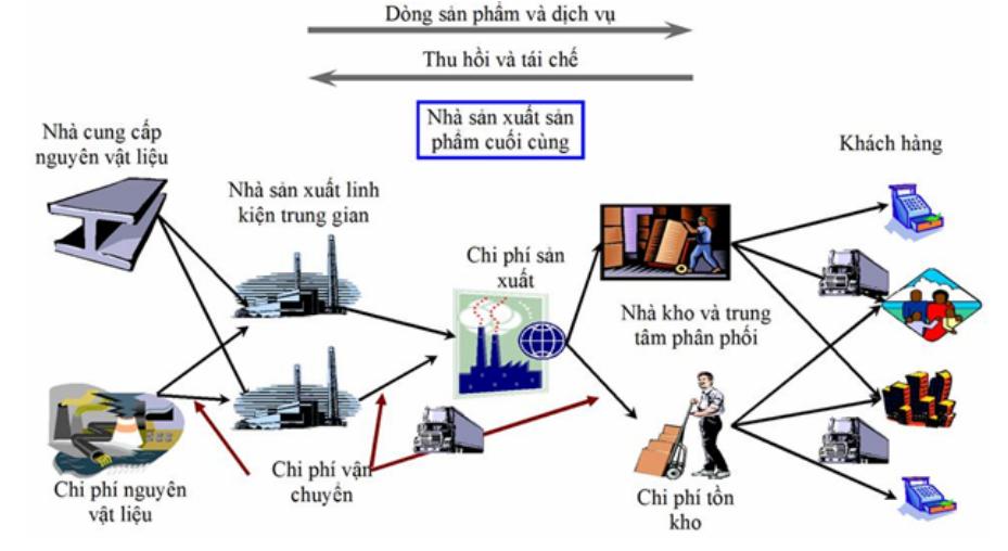 Chuỗi khối là sự phù hợp khá lý tưởng cho chuỗi cung ứng ở chỗ nó hợp lý hóa đáng kể các quy trình dựa trên giấy tờ