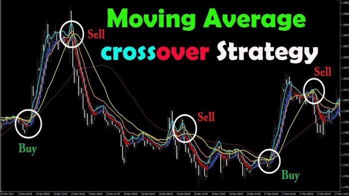 Một ví dụ về các điểm bắt chéo mà trader cần chú ý