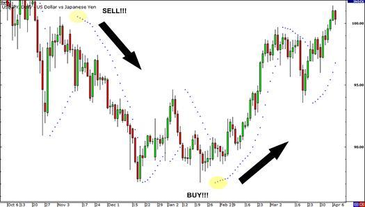 Các tín hiệu để xác định nên mua hay bán được thể hiện rất rõ qua chỉ báo PSAR