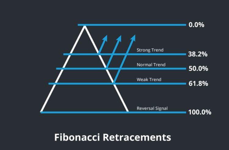 Cách đếm với chỉ báo Fibonacci