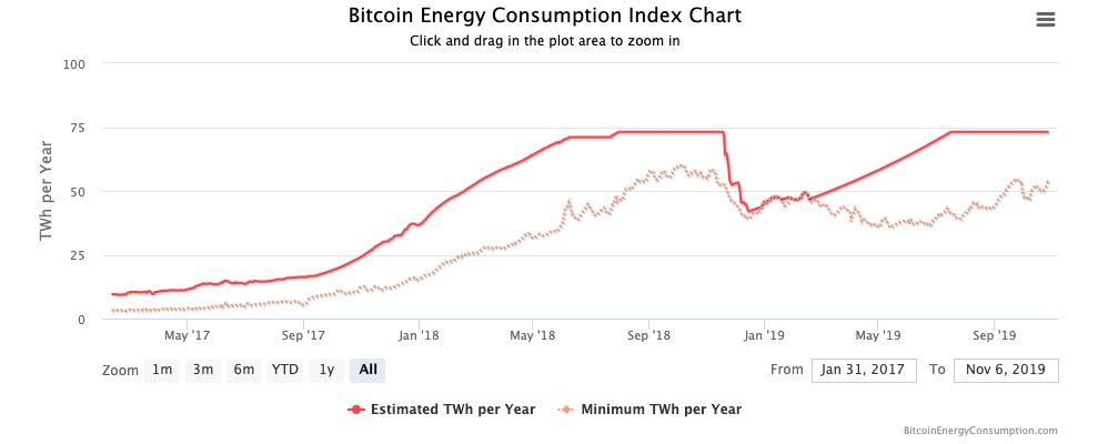 chỉ số tiêu thụ năng lượng của bitcoin Trade24h