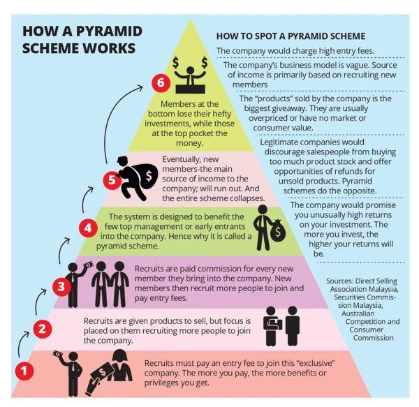 MLM đem lại lợi ích gì?