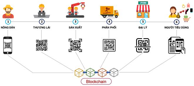 Công nghệ blockchain sẽ lưu lại toàn bộ quá trình sản xuất của sản phẩm