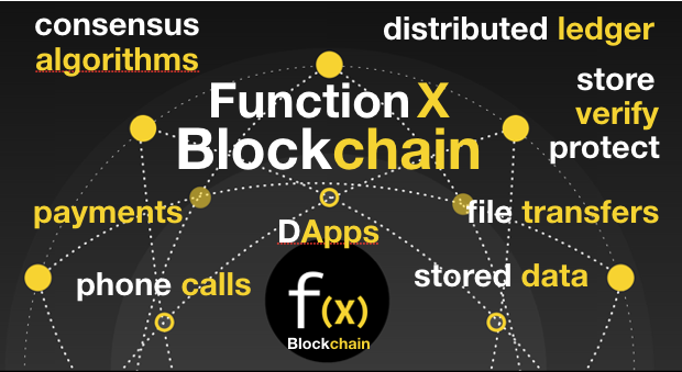 Nền tảng xây dựng Function X (FX). Trade24h
