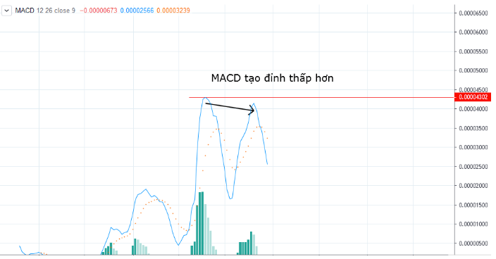 Zoom-MACD