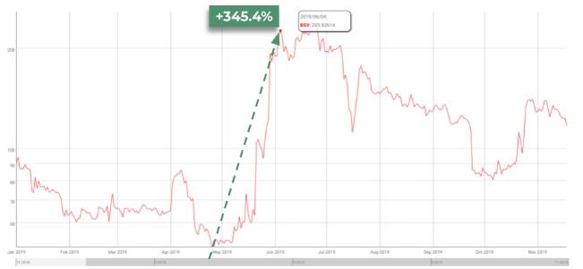 Giá của Bitcoin SV
