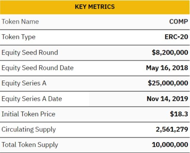 Thông tin cơ bản của token COMP