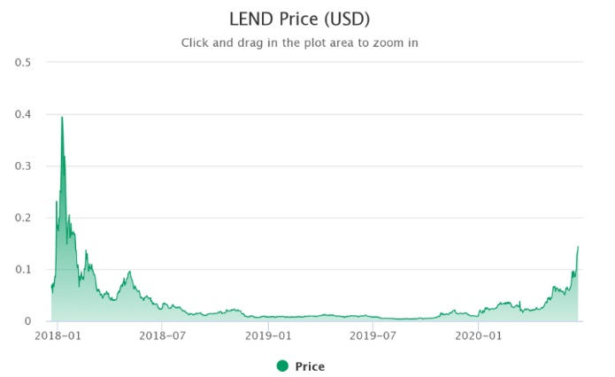 Biểu đồ giá của LEND