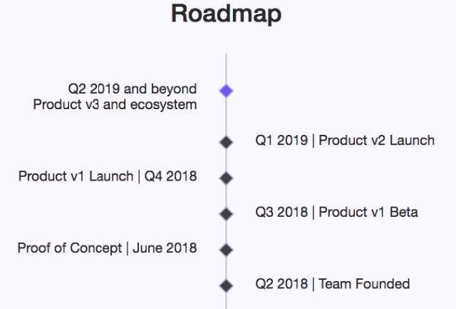 Tiến trình Roadmap của dự án
