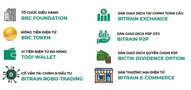 Nhứng điểm khác biệt của Bitrain