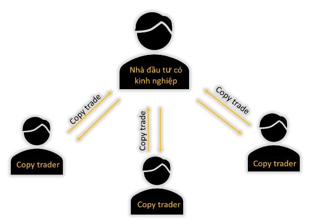 Mặt tích cực của Copy trade
