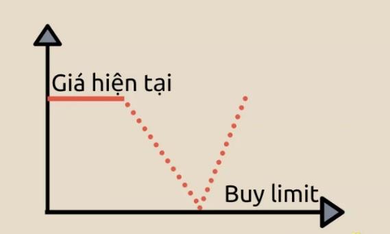 Buy Limit là gì?