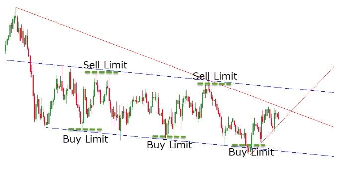 Hướng dẫn sử dụng lệnh Buy Limit / Sell Limit có hiệu quả