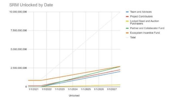 Biểu đồ tiến trình mở bán token SRM