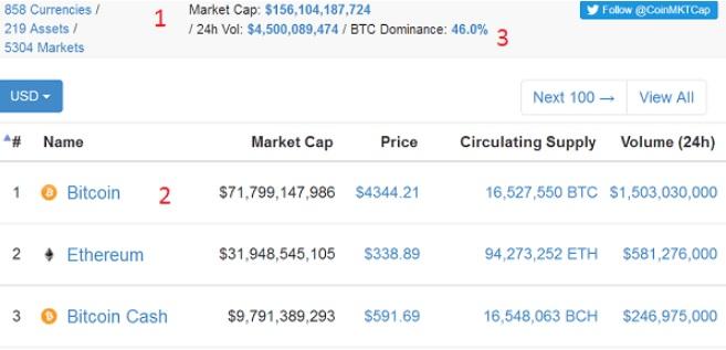 Hình trên là giao diện trên CoinMarketCap
