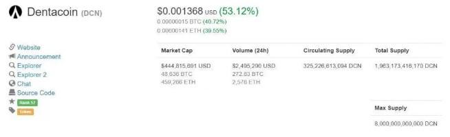 Ví dụ trên CoinMarketCap