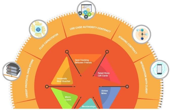 Ưu điểm của BlockMason Credit Protocol