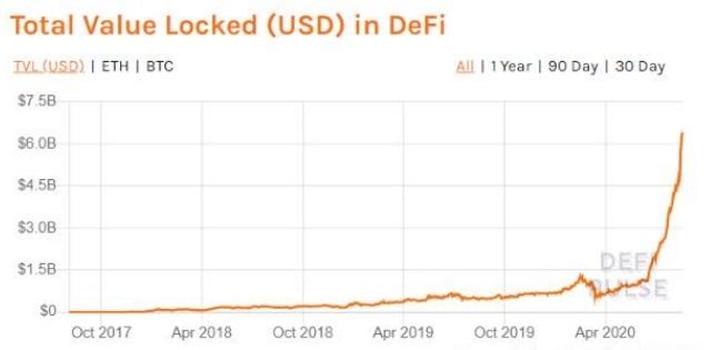 Biểu đồ tăng trưởng của các dự án DeFi
