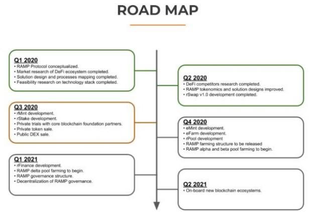 Lộ trình được công bố chính thức của Ramp DeFi